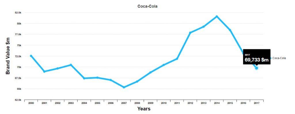 معرفی برند کوکاکولا (coca-cola)