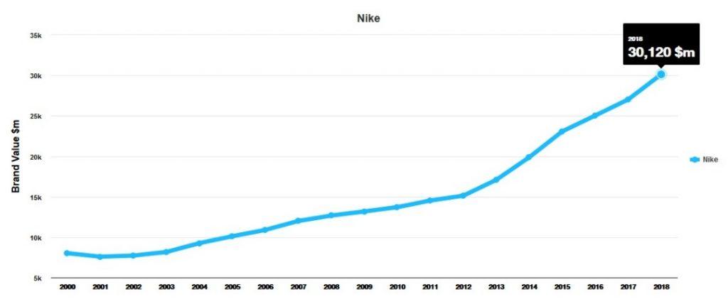 معرفی برند نایک (Nike)