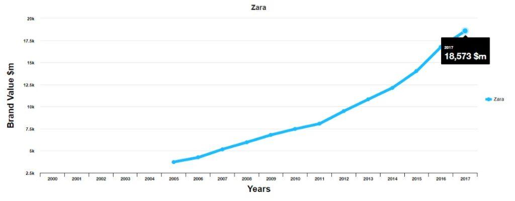 معرفی برند زارا (Zara)