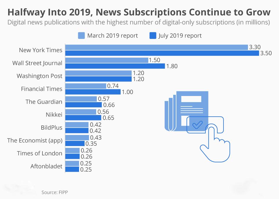 نیمه ی سال 2019 - اشتراک اخبار در حال رشد است