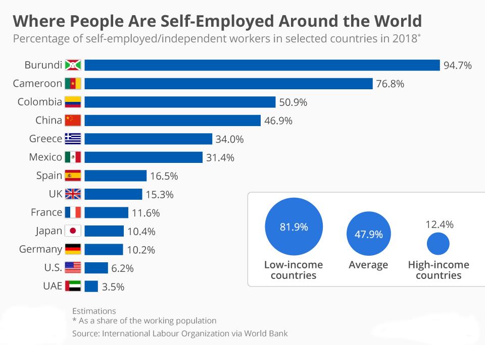 میزان خود اشتغالی در کشورهای مختلاف