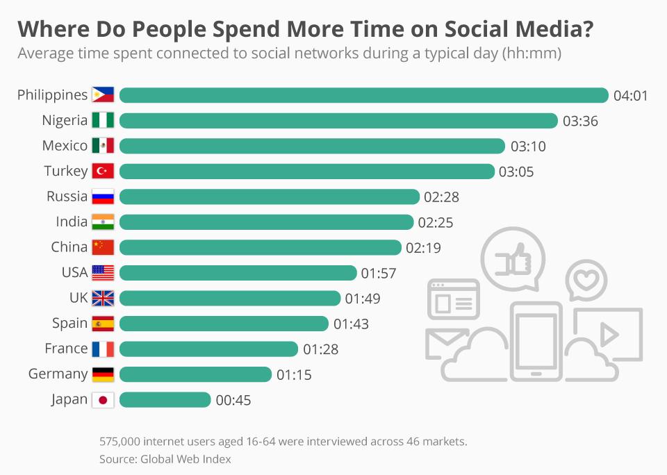 مردم کدام کشورها  وقت بیشتری در رسانه های اجتماعی می گذرانند؟