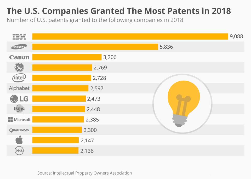 رتبه بندی شرکت ها از نظر ثبت اختراع در سال 2018