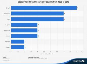 تعداد قهرمانی کشورها در جامهای جهانی 1930 تا 2018