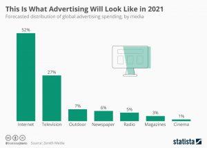 تبلیغات در سال 2021 چگونه خواهد بود؟