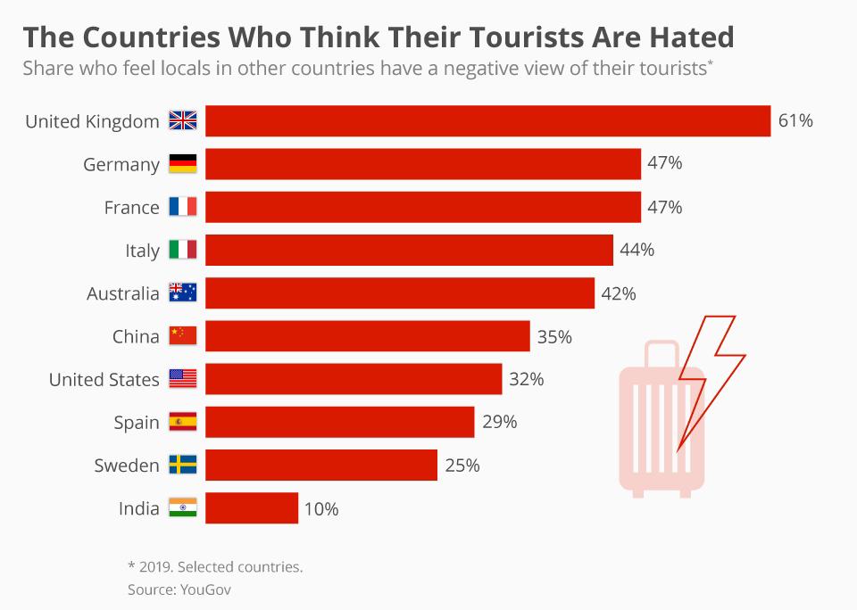 کشورهایی که فکر می کنند گردشگران شان منفور هستند
