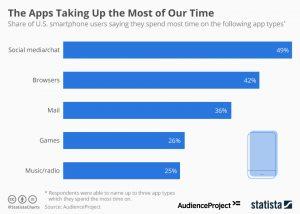برنامه هایی که وقت بیشتری در آن صرف میکنیم