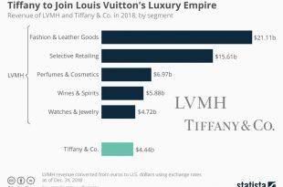 برند تیفانی برای پیوستن به امپراطوری لوکس برند لوئیز ویتون