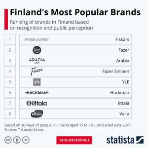 محبوب ترین برندهای فنلاند