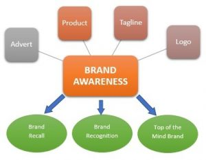 آگاهی برند Brand awareness