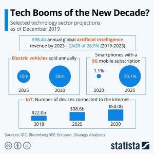 گردش مالی بازار «هوش مصنوعی»