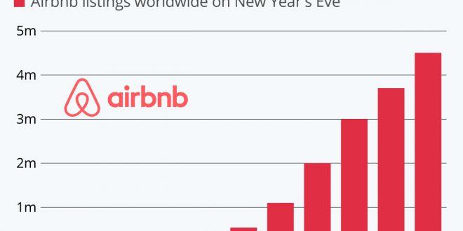 سال نو ، رشد روز افزون برند Airbnb