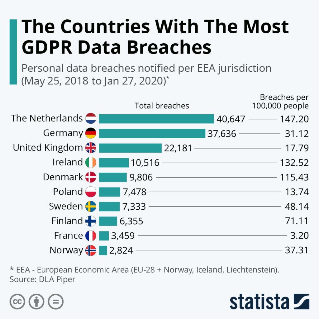 کشورهایی که بیشترین نقض داده های GDPR را دارند