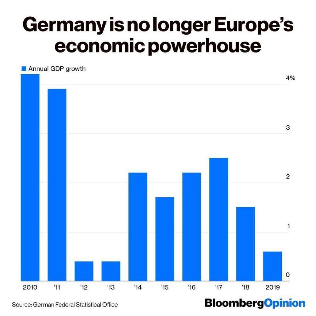 کاهش چشمگیر تولید ناخالص داخلی آلمان