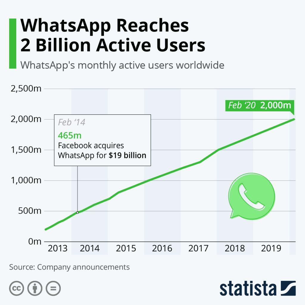 whatsapp به 2 بیلیون کاربر فعال می رسد