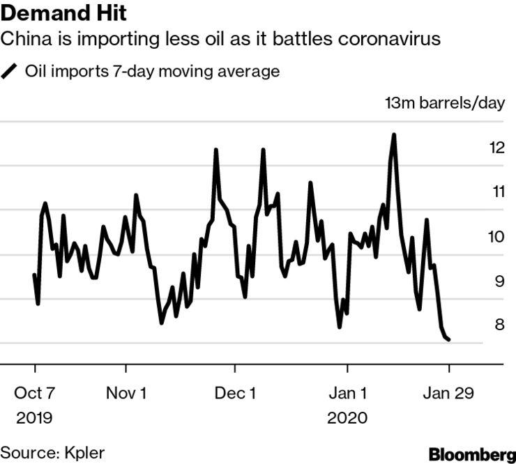 کاهش ۲۰ درصدی تقاضای نفت در چین در پی گسترش ویروس کرونا