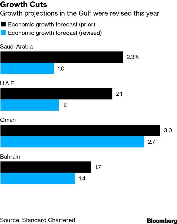 آسیب جدی ویروس کرونا به اقتصاد کشورهای عربی