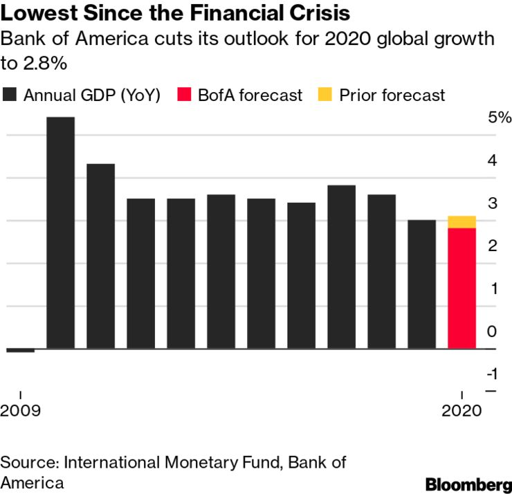 بدترین عملکرد اقتصاد جهانی پس از بحران مالی سال ۲۰۰۹ در پی گسترش ویروس کرونا