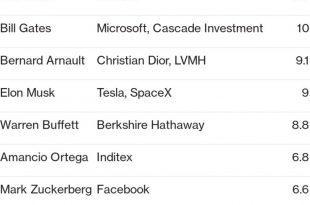 ۴۴۴ میلیارد دلار از دارایی ثروتمندان جهان در «جهنم کرونا» سوخت/برندهای آمازون،مایکروسافت،