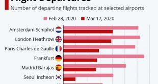 تاثیر ویروس کرونا بر پروازهای خارجی