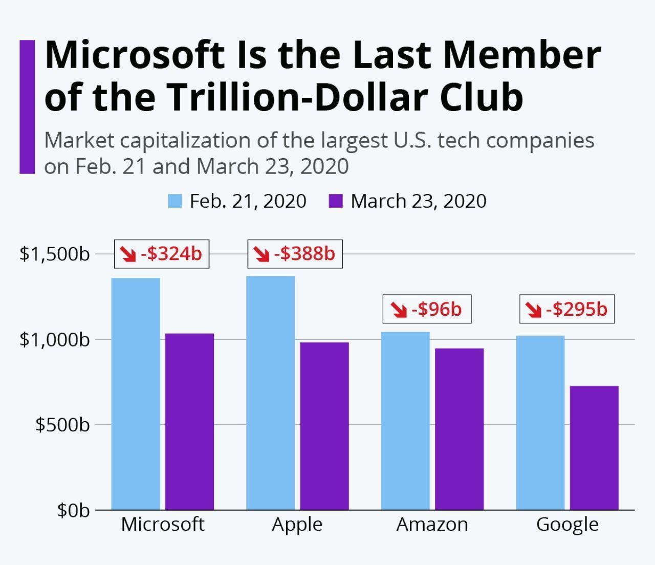 ارزش بازار برترین برندهای تکنولوژی آمریکا چقدر کاهش یافت