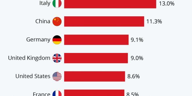 کشورهای آسیب دیده صنعت گردشگری از ویروس کرونا