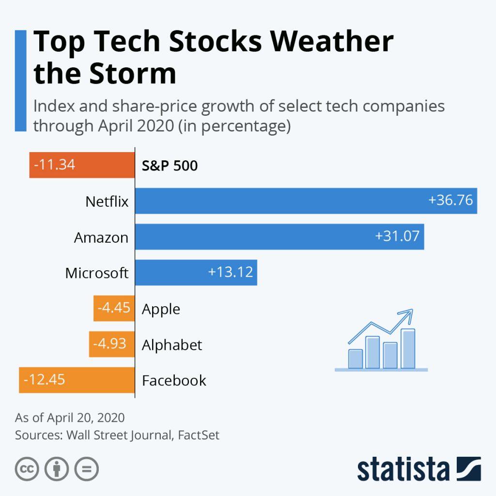 رشد چشم گیر برندهای فناوری در زمان شیوع کرونا