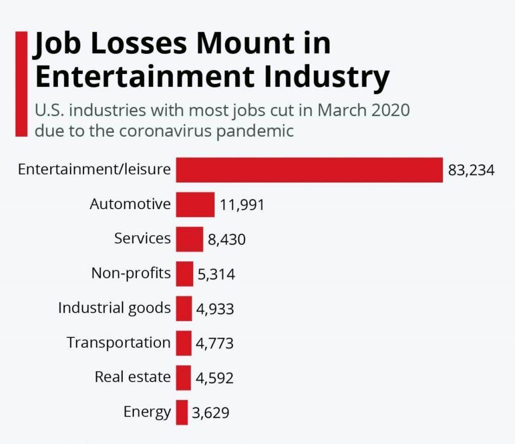 کارکنان کدام اصناف آمریکا بیشتر بیکار شدند؟