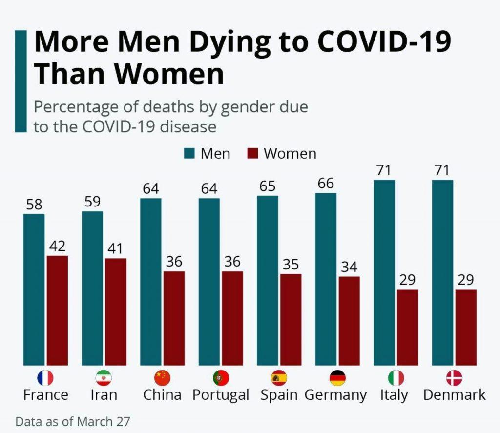 بررسی آمار مرگ و میر جهانی بر اثر کرونا با توجه به جنسیت