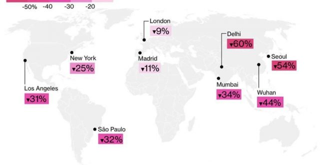 کاهش چشمگیر آلودگی هوا در پی گسترش کرونا