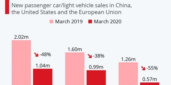 کاهش شدید فروش برندهای خودرو در جهان