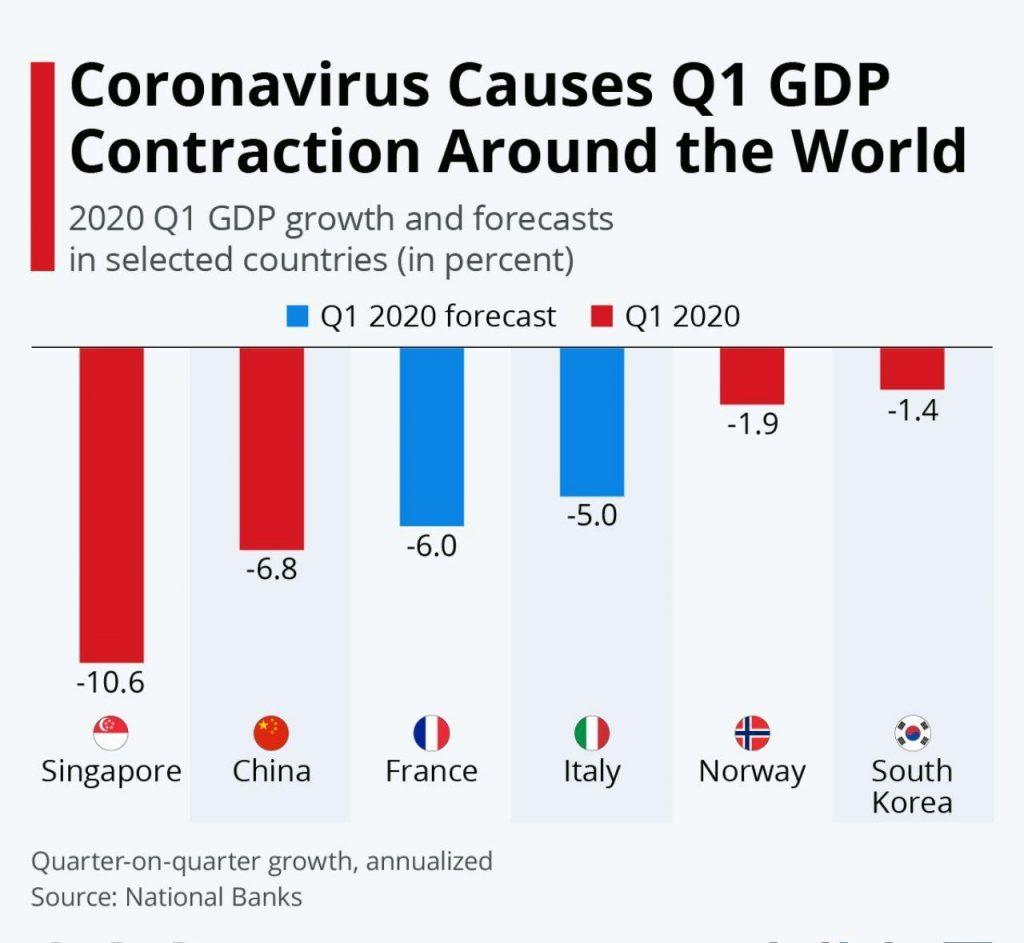 کاهش تولید ناخالص داخلی اقتصادهای بزرگ