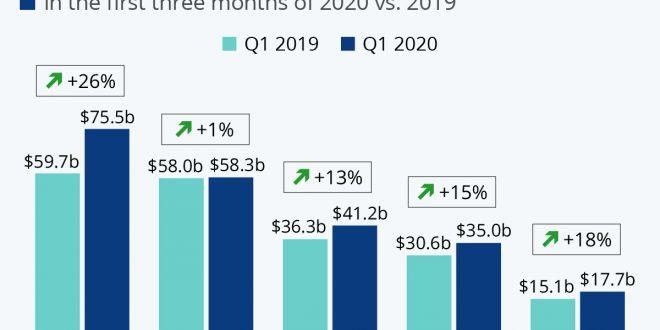 وضعیت برندهای فناوری در سه ماه اول سال ۲۰۲۰