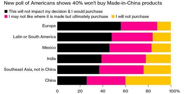 نگاه سرد آمریکاییها به اجناس ساخت چین