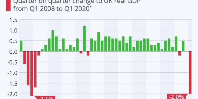 سقوط بزرگ اقتصادی بریتانیا از سال ۲۰۰۸ میلادی