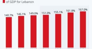 لبنان کشوری در بحران اقتصادی