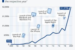 برند اپل و سهام ۲ تریلیون دلاری