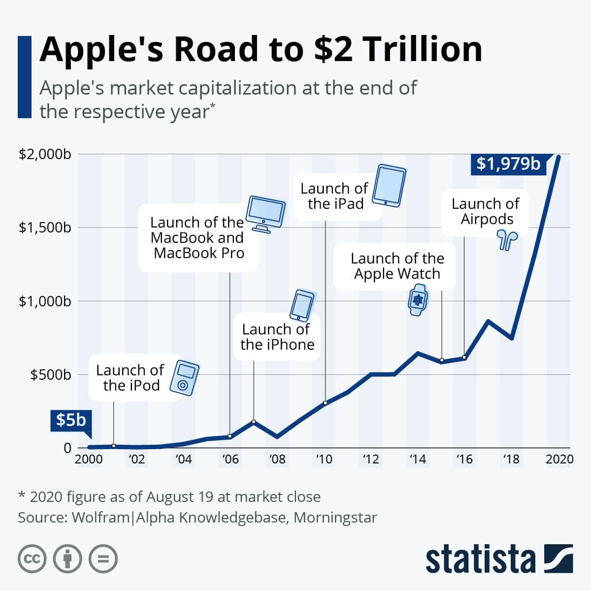 برند اپل و سهام 2 تریلیون دلاری