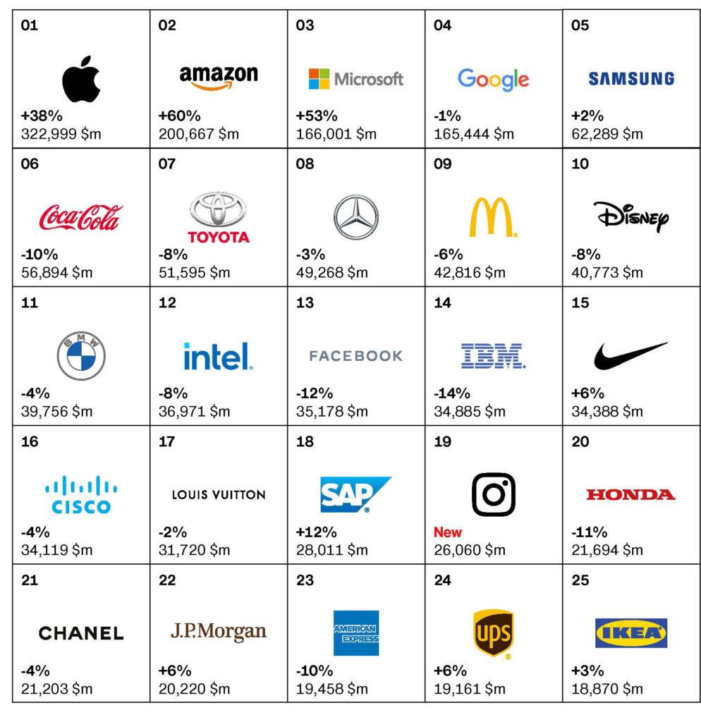 گزارشی از صد برند برتر 2020