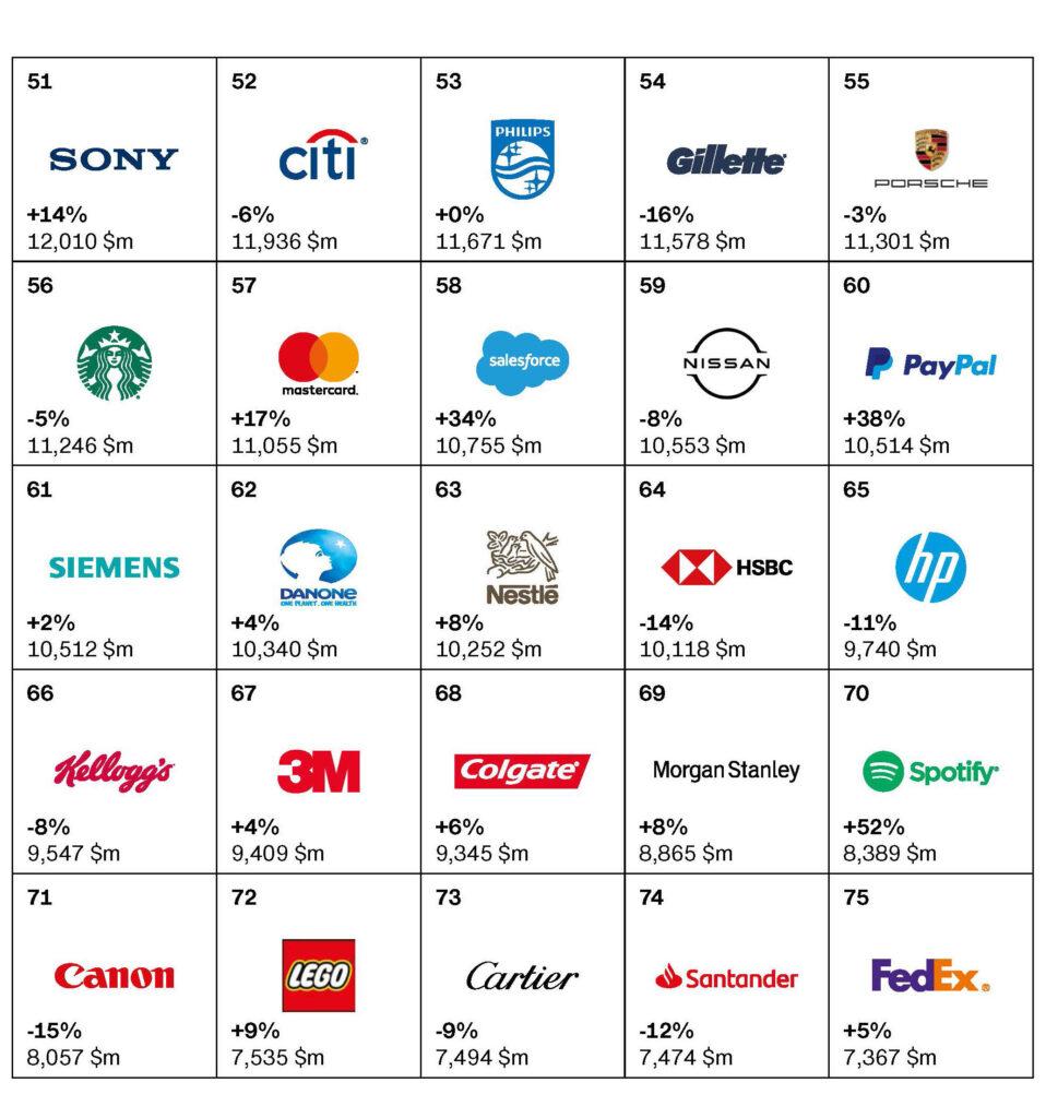 صد برند برتر ۲۰۲۰ از نگاه Interbrand
