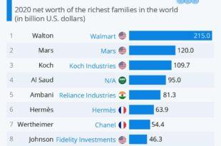 ثروتمندترین خانوادههای جهان