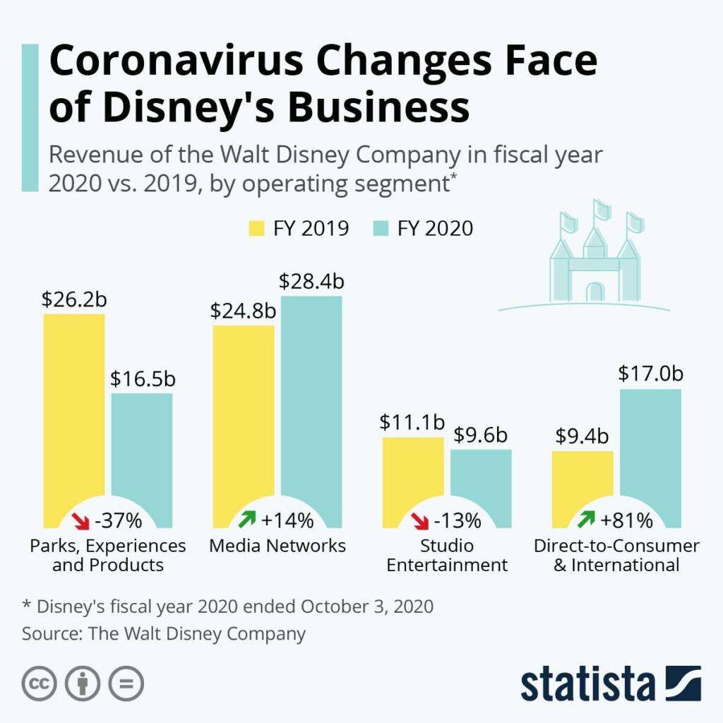 ویروس کروناچهره تجارت برند دیزنی را تغییر می دهد
