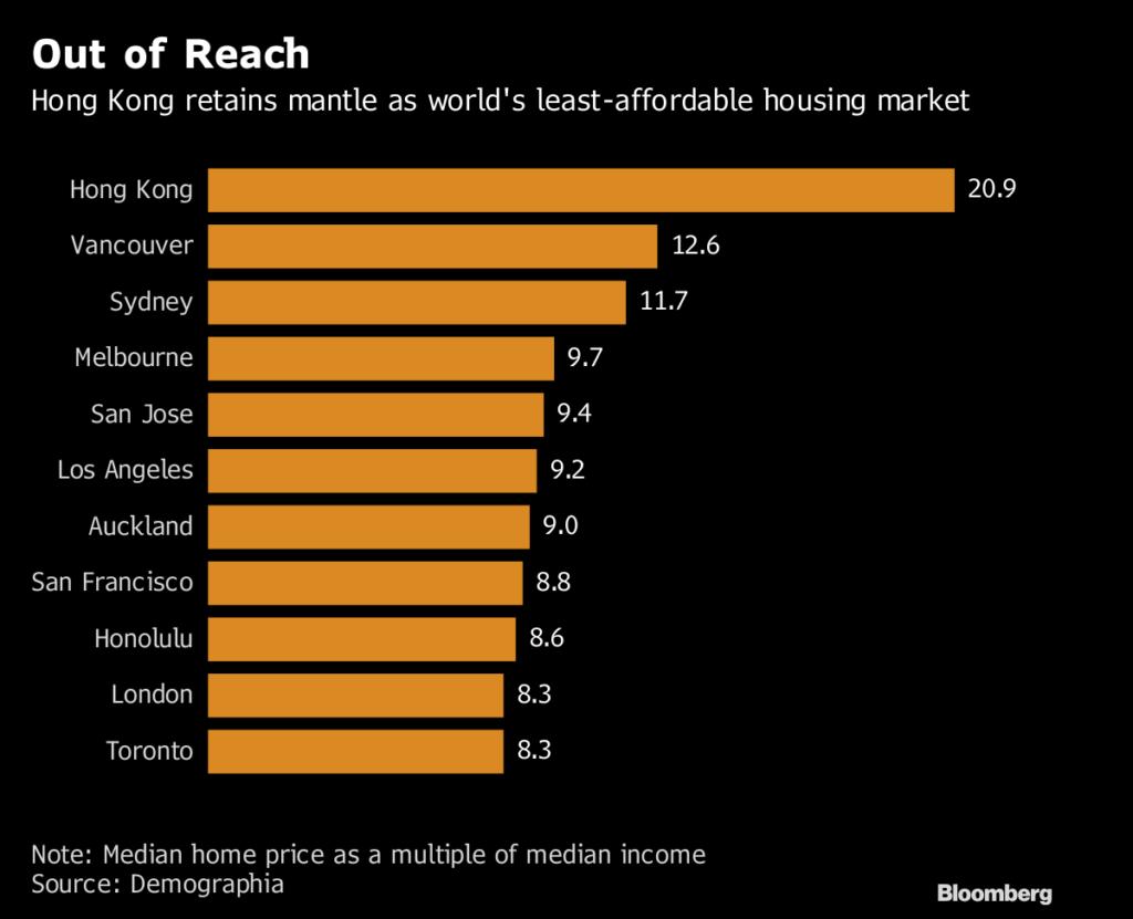 تاثیر برند شهری در گران ترین شهرهای جهان