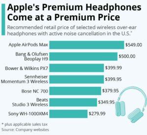 هدفون های برند اپل با قیمت ممتاز