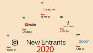برندهای تازه وارد لیست صد برند سال 2020