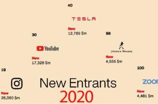 برندهای تازه وارد لیست صد برند سال ۲۰۲۰