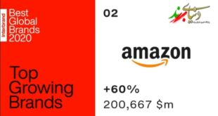 ده برند سال ۲۰۲۰ که بالاترین رشد را داشتند (+فیلم)