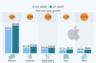 رشد درآمدی برند اپل