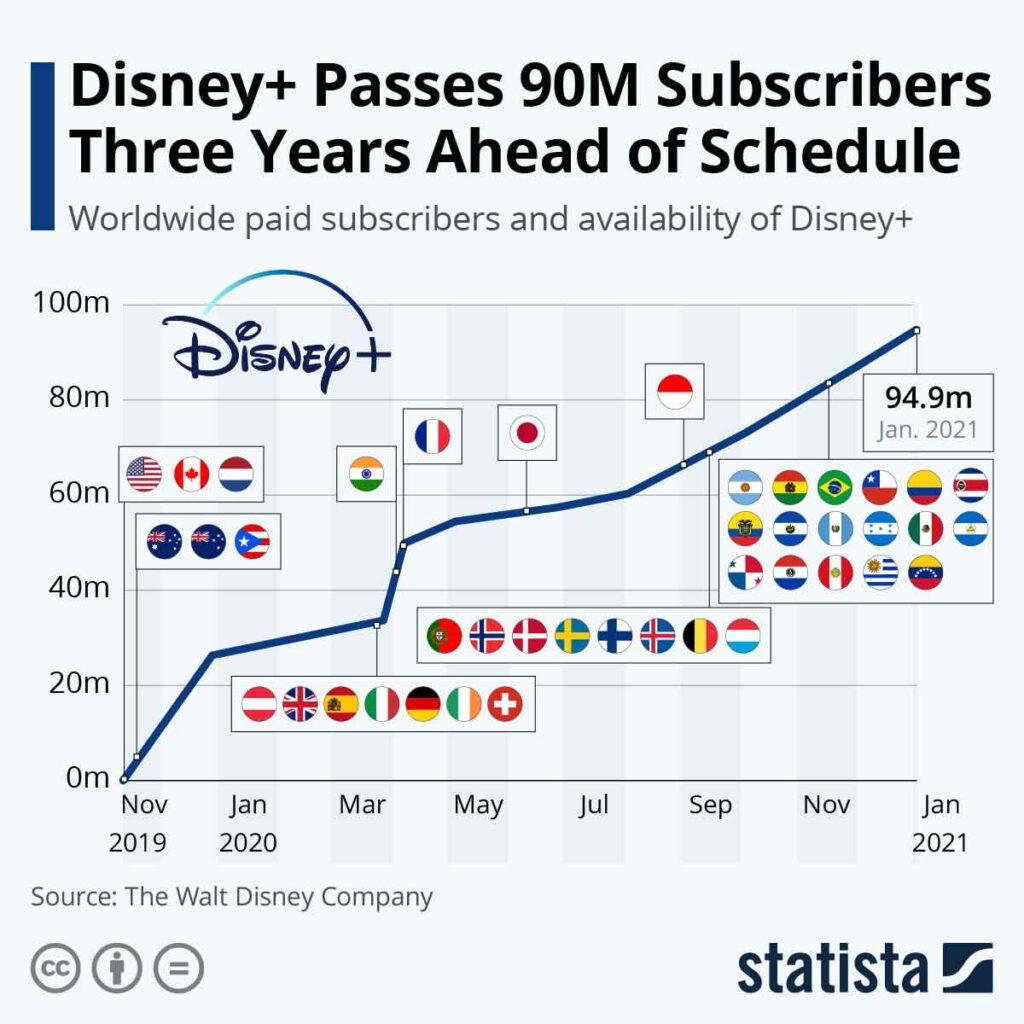 برند دیزنی پلاس سه سال زودتر به 90 میلیون مشترک رسید