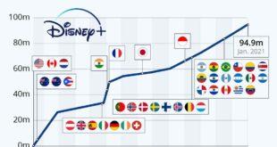 برند دیزنی پلاس سه سال زودتر به ۹۰ میلیون مشترک رسید